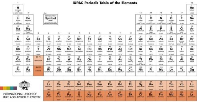 Names And Symbols Of Four Newly Discovered Elements Announced